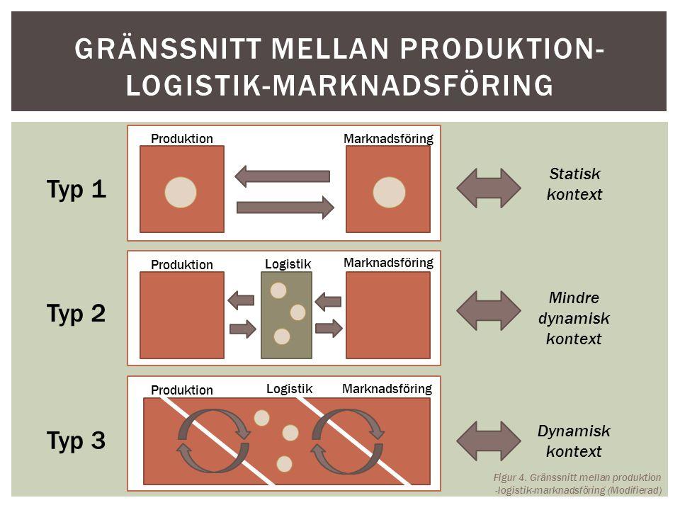 Gränssnitt mellan produktion-logistik-marknadsföring