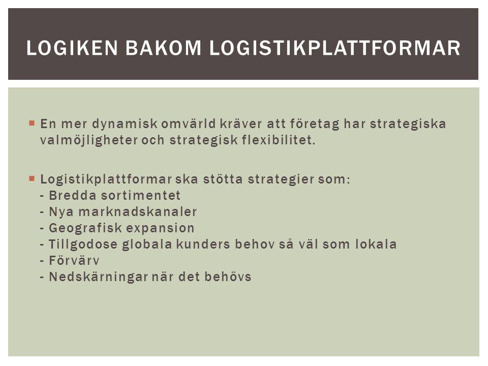 Logiken bakom logistikplattformar