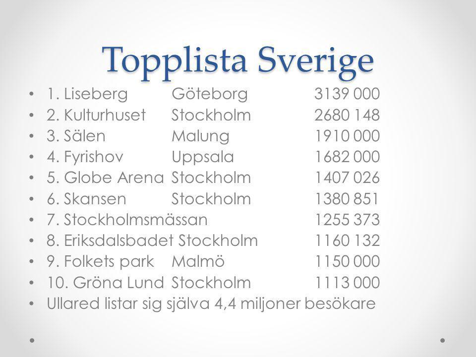 Topplista Sverige 1. Liseberg Göteborg 3139 000