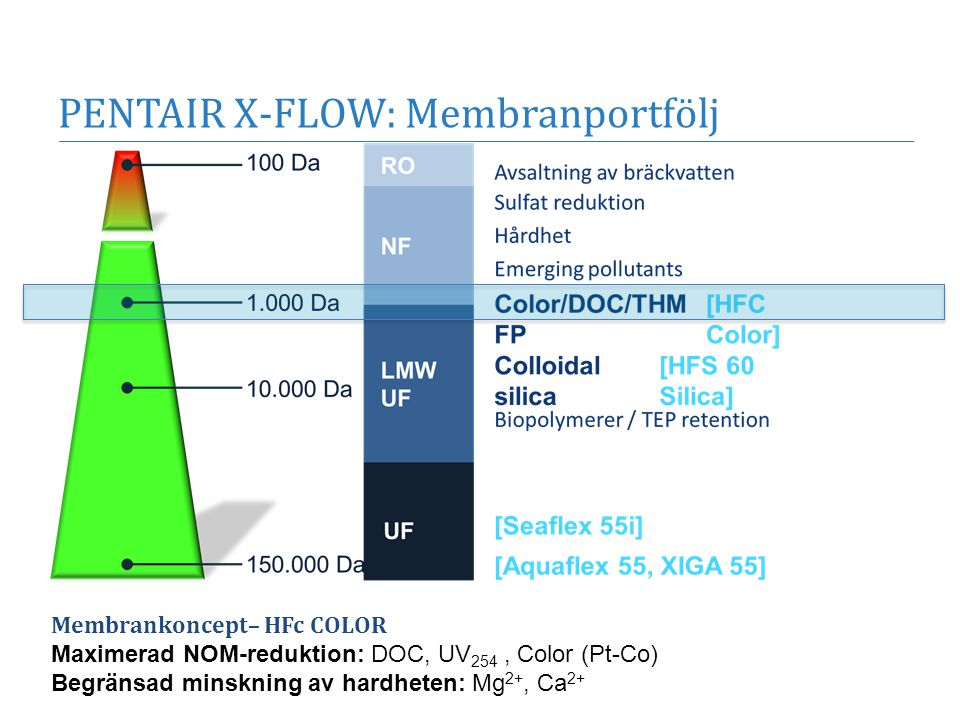 PENTAIR X-FLOW: Membranportfölj