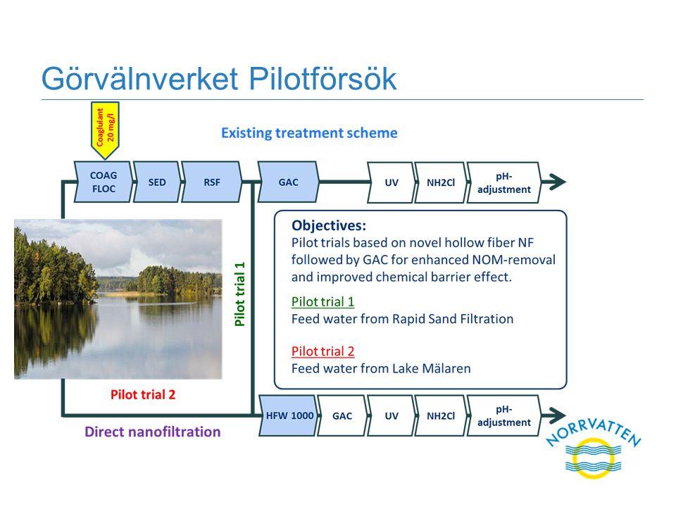 Görvälnverket Pilotförsök