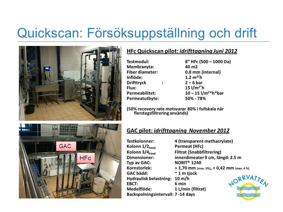 Quickscan: Försöksuppställning och drift