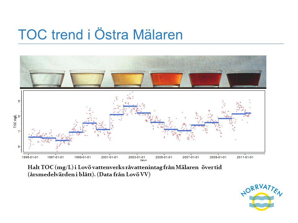 TOC trend i Östra Mälaren