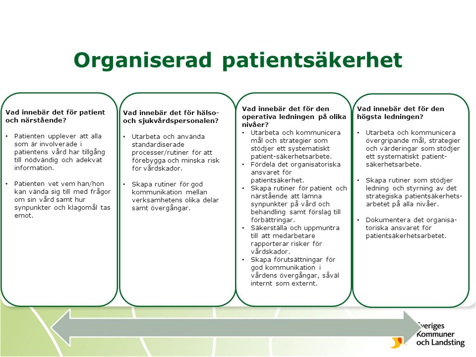 Organiserad patientsäkerhet