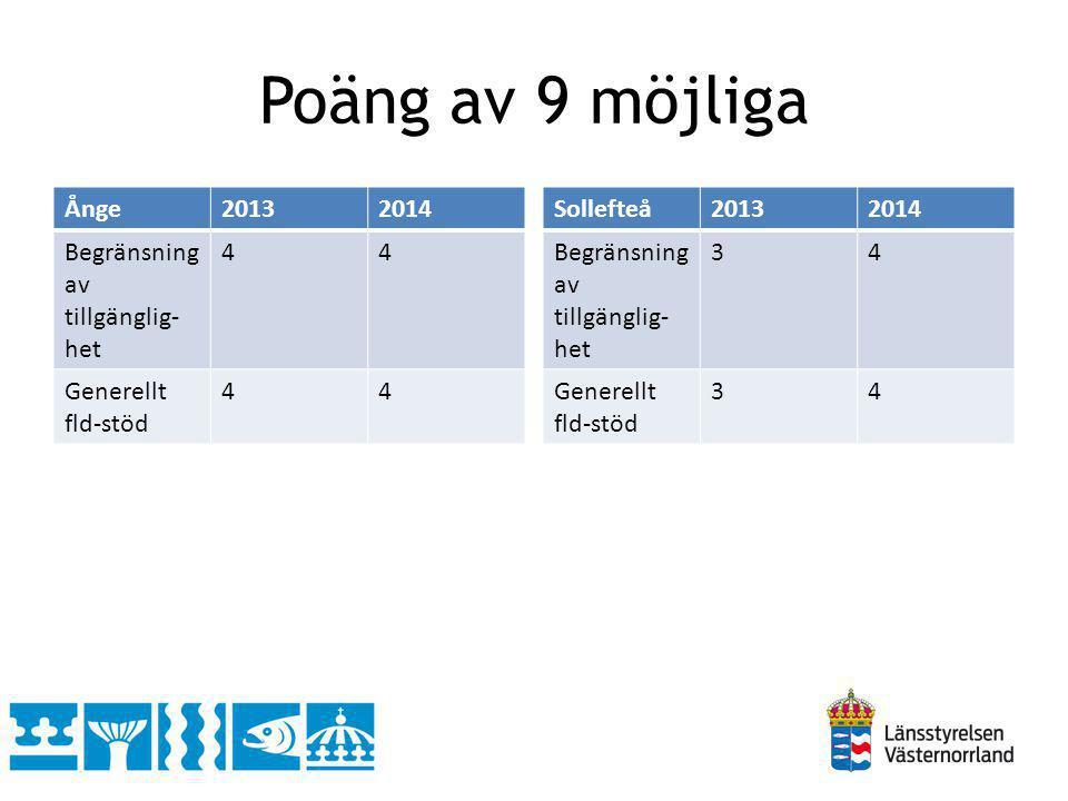 Poäng av 9 möjliga Ånge 2013 2014 Begränsning av tillgänglig-het 4