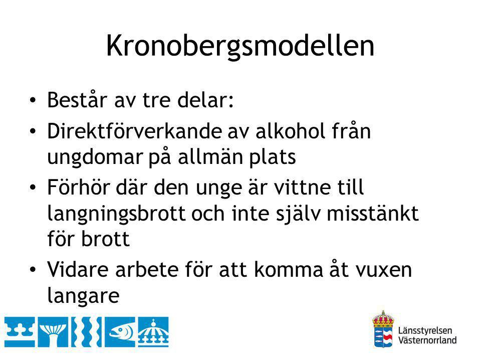 Kronobergsmodellen Består av tre delar: