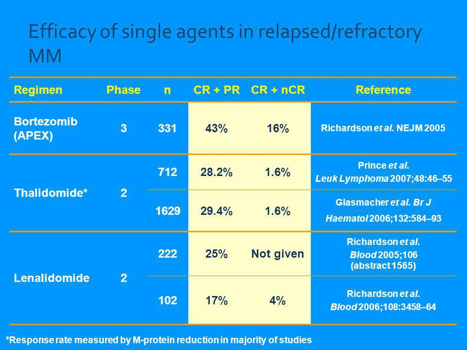 Efficacy of single agents in relapsed/refractory MM