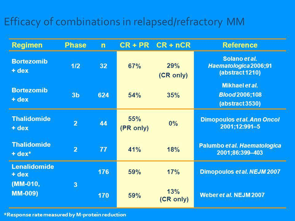 Efficacy of combinations in relapsed/refractory MM