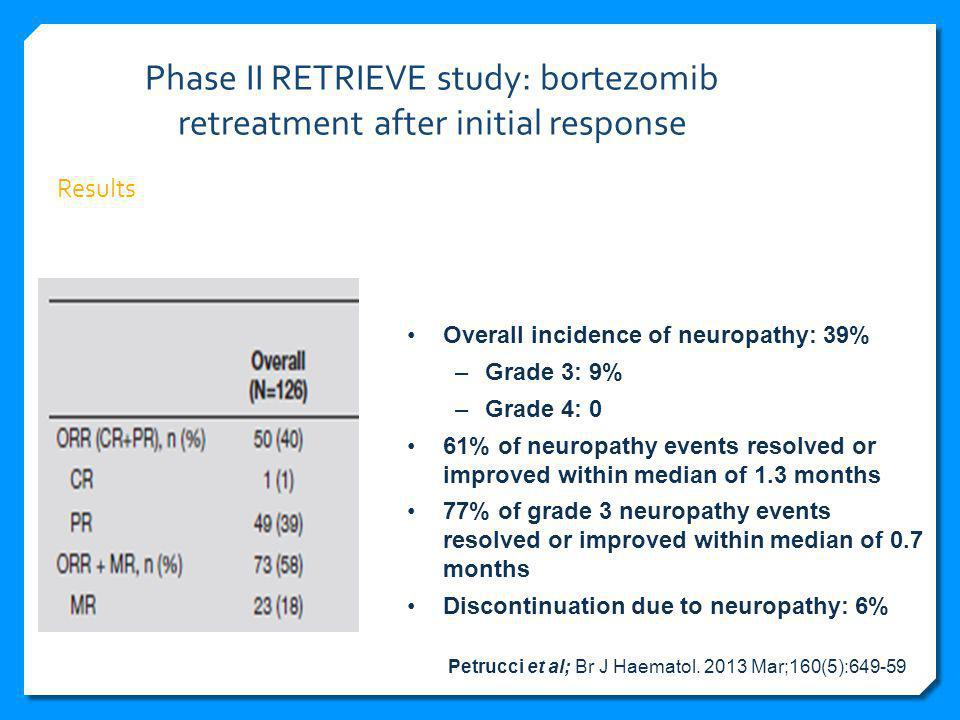 Phase II RETRIEVE study: bortezomib retreatment after initial response