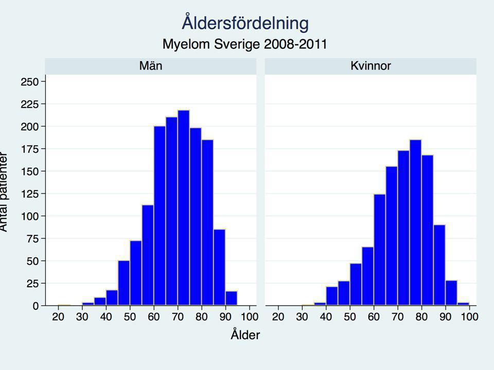 Multipelt myelom ökar med stigande ålder (hälften över 70 år)