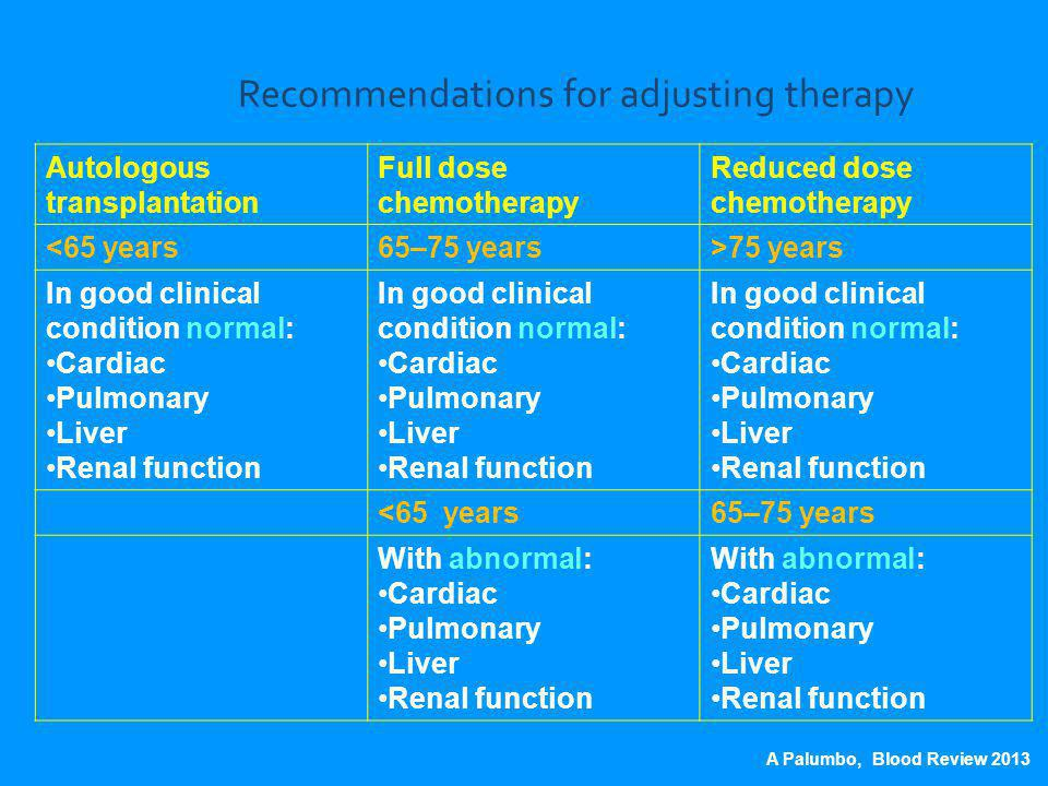 Recommendations for adjusting therapy