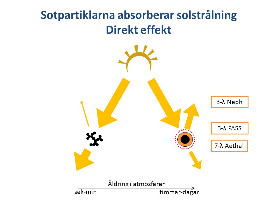 Sotpartiklarna absorberar solstrålning