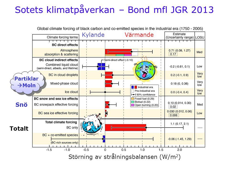 Sotets klimatpåverkan – Bond mfl JGR 2013