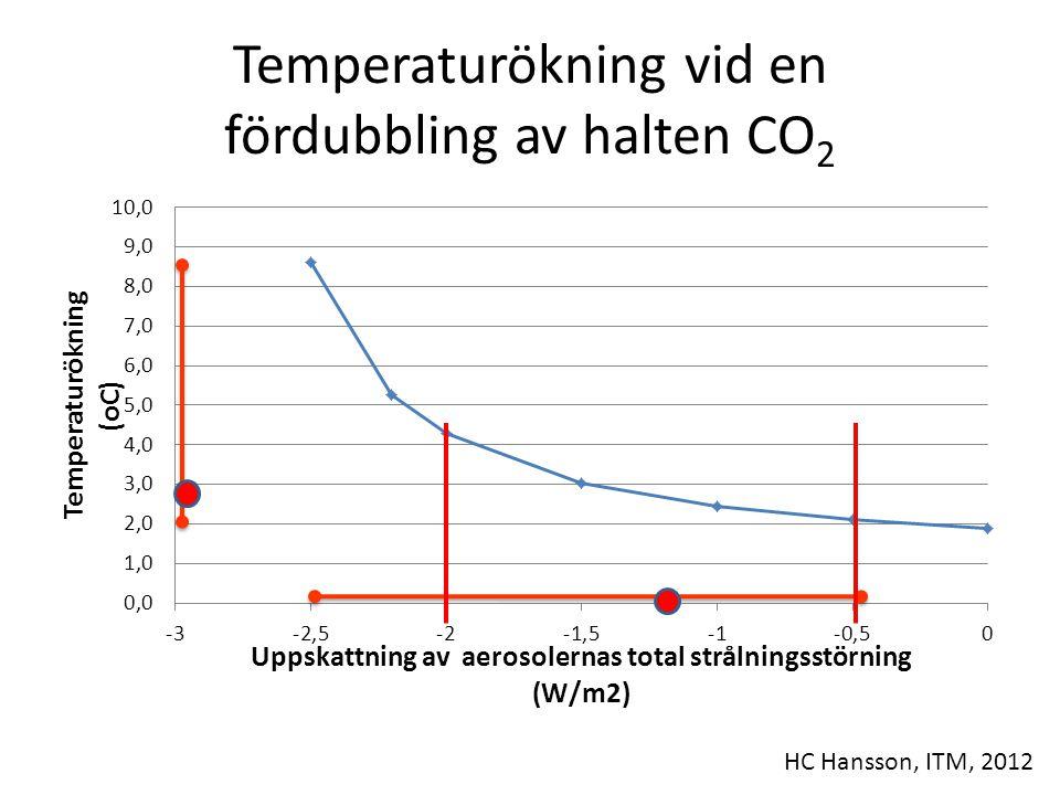 Temperaturökning vid en fördubbling av halten CO2