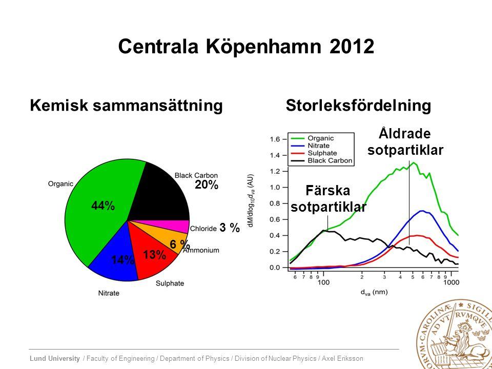 Centrala Köpenhamn 2012 Kemisk sammansättning Storleksfördelning