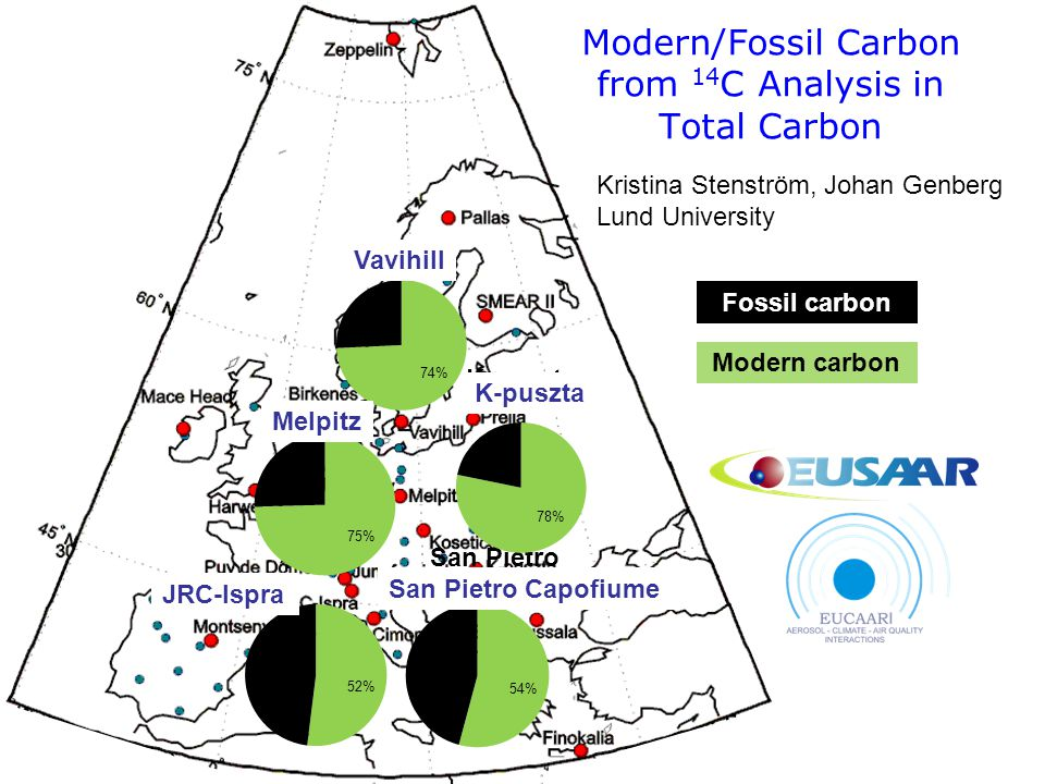 Modern/Fossil Carbon from 14C Analysis in Total Carbon
