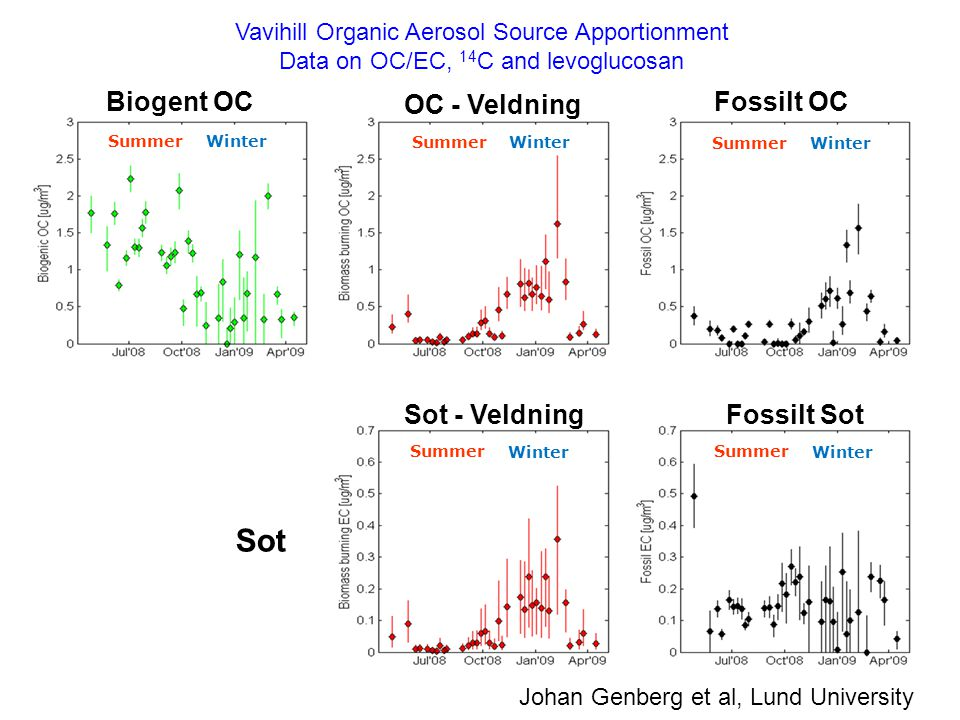 Sot Biogent OC OC - Veldning Fossilt OC Sot - Veldning Fossilt Sot
