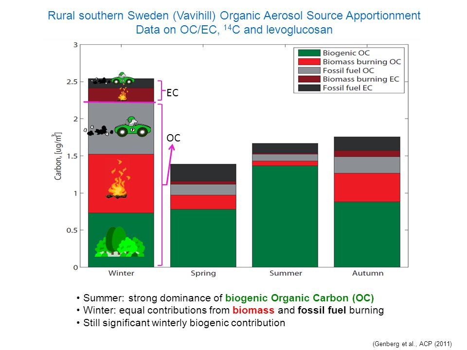 Rural southern Sweden (Vavihill) Organic Aerosol Source Apportionment