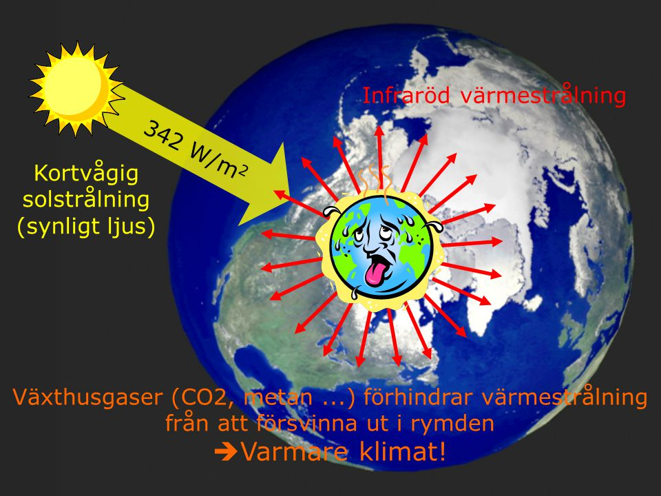 Varmare klimat! Infraröd värmestrålning 342 W/m2 Kortvågig