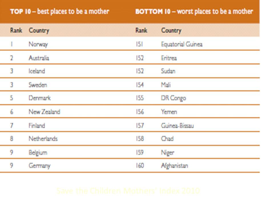 Save the Children Mothers' Index 2010