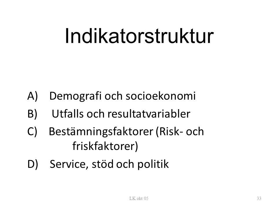 Indikatorstruktur A) Demografi och socioekonomi