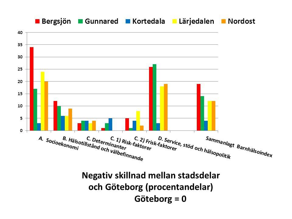 Negativ skillnad mellan stadsdelar och Göteborg (procentandelar)