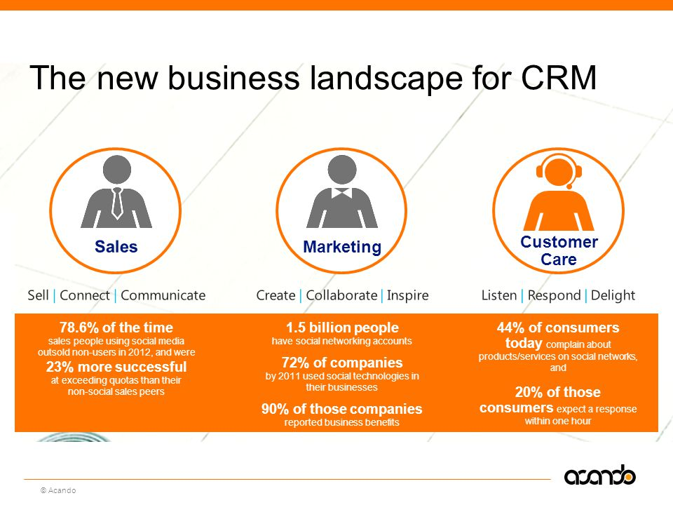 The new business landscape for CRM