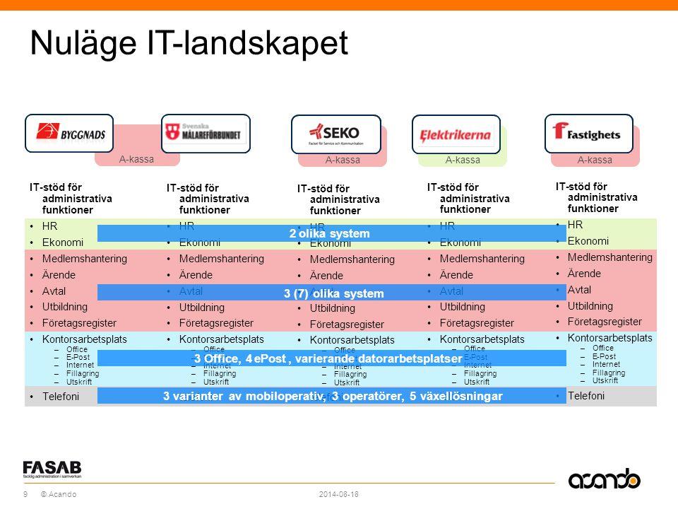Nuläge IT-landskapet 2 olika system 3 (7) olika system 3 Office, 4