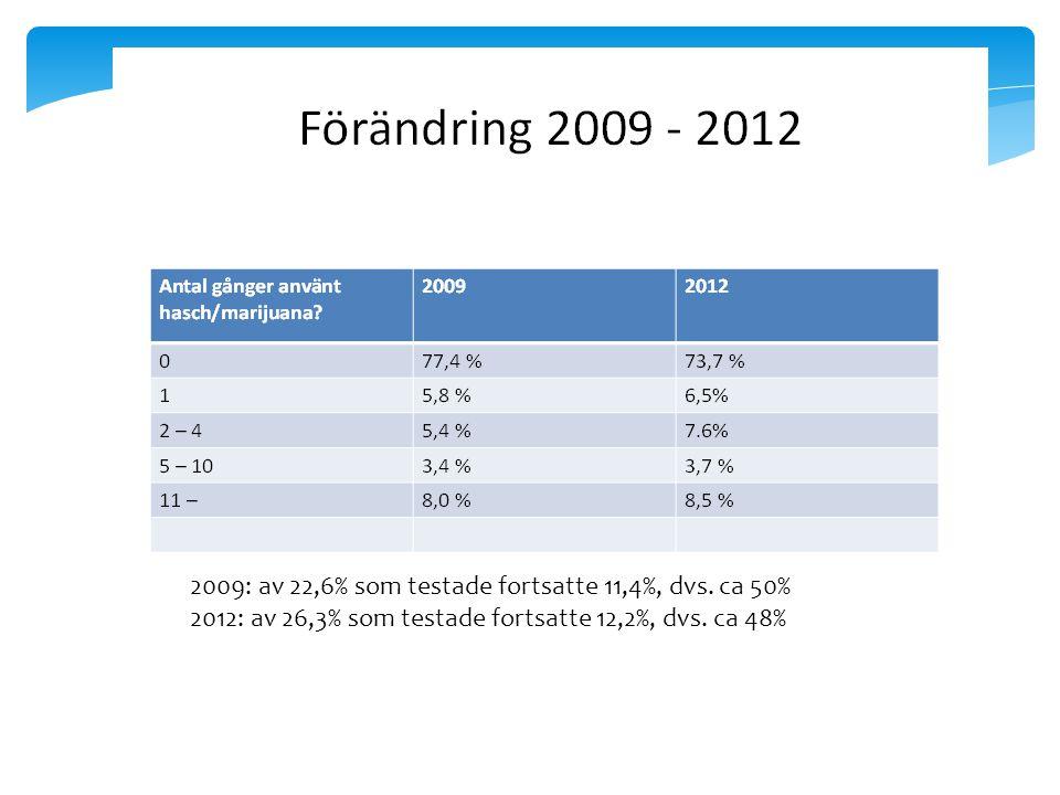 Årskurs 2 gym. 2009: av 22,6% som testade fortsatte 11,4%, dvs.