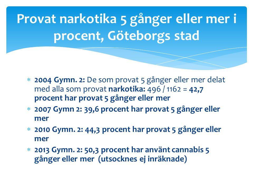 Provat narkotika 5 gånger eller mer i procent, Göteborgs stad
