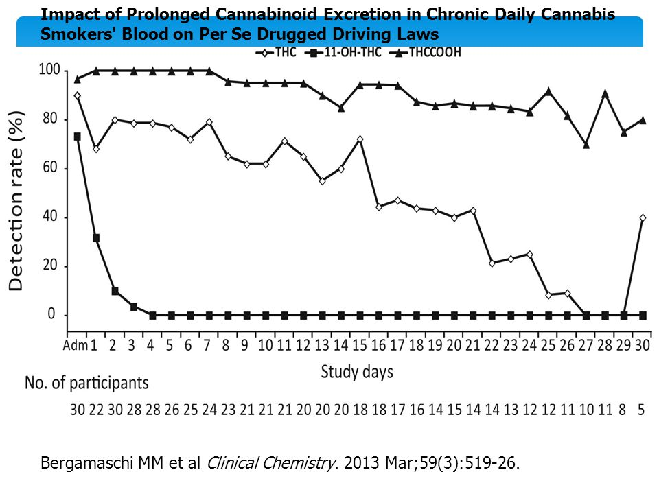 Impact of Prolonged Cannabinoid Excretion in Chronic Daily Cannabis Smokers Blood on Per Se Drugged Driving Laws