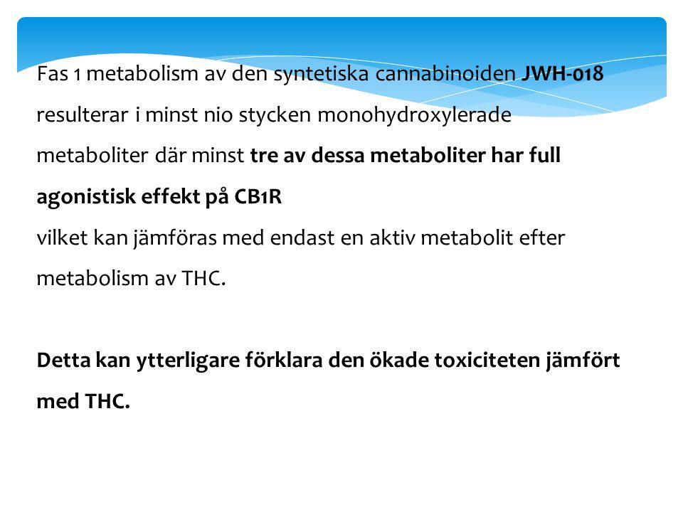Fas 1 metabolism av den syntetiska cannabinoiden JWH-018 resulterar i minst nio stycken monohydroxylerade metaboliter där minst tre av dessa metaboliter har full agonistisk effekt på CB1R