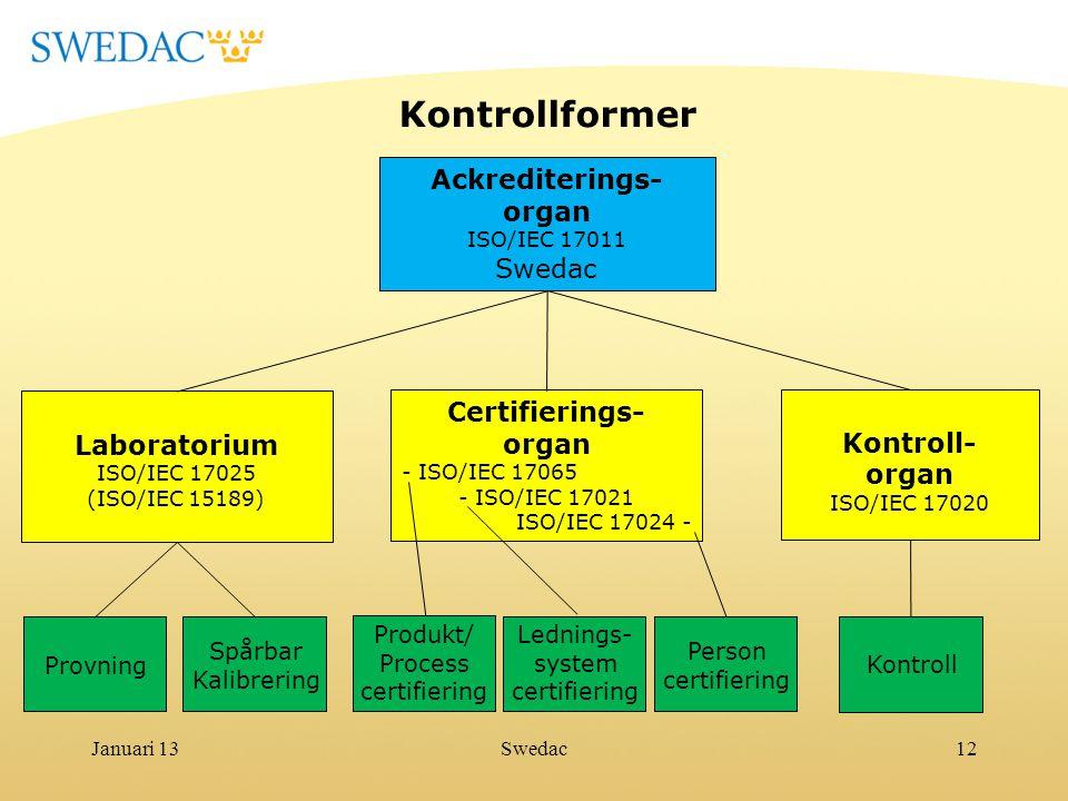 Kontrollformer Ackrediterings- organ Swedac Laboratorium