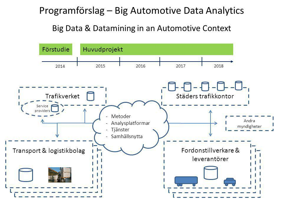 Programförslag – Big Automotive Data Analytics