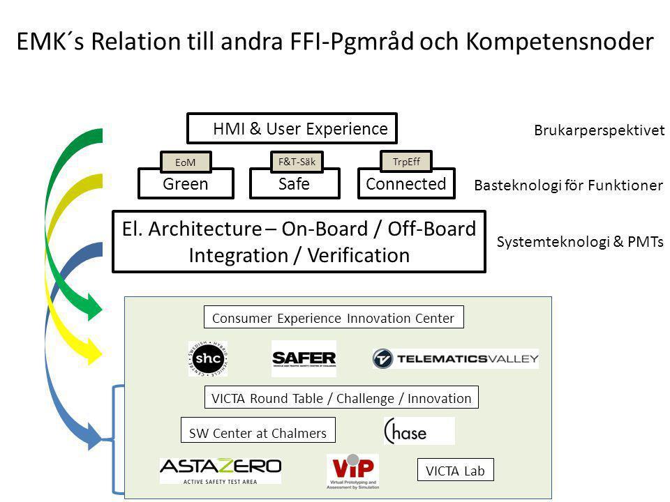 EMK´s Relation till andra FFI-Pgmråd och Kompetensnoder