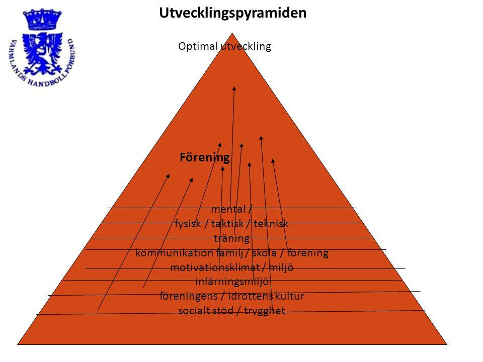 Utvecklingspyramiden