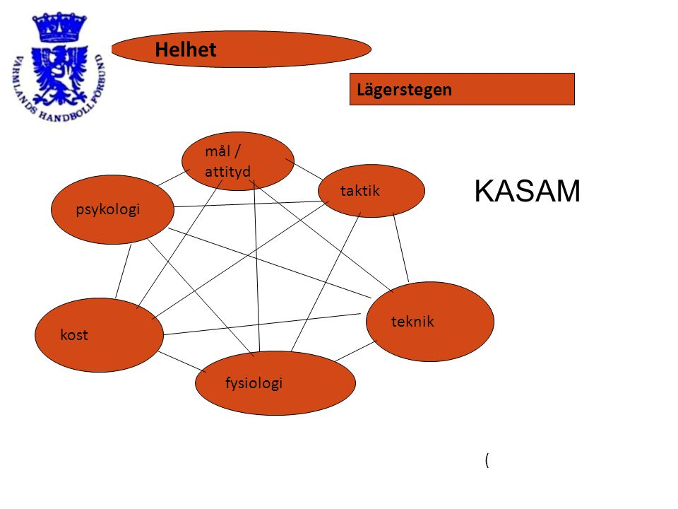 KASAM Helhet Lägerstegen mål / attityd taktik psykologi teknik kost