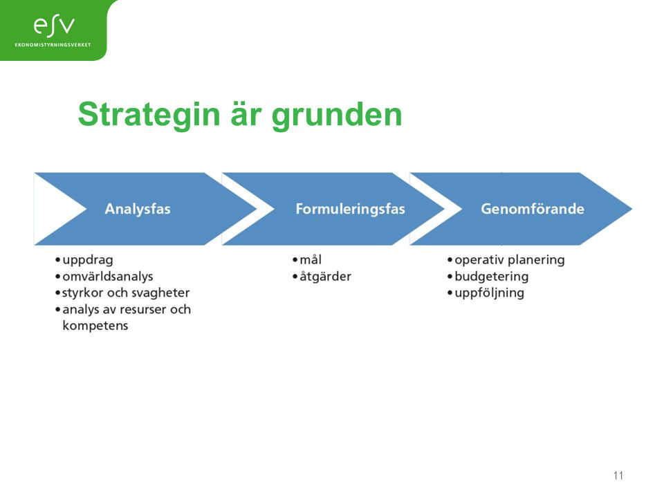 Strategin är grunden Analysfas