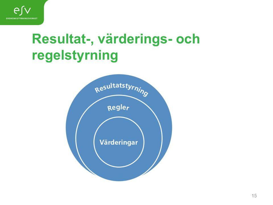 Resultat-, värderings- och regelstyrning