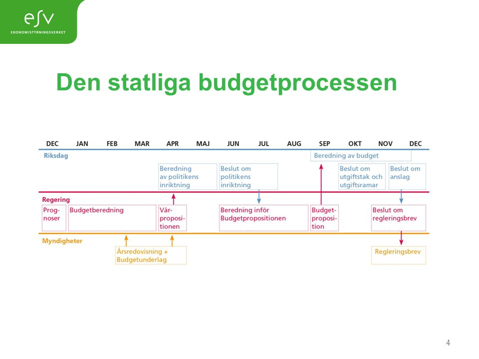 Den statliga budgetprocessen