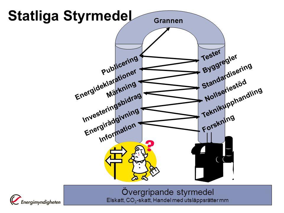 Statliga Styrmedel Övergripande styrmedel Grannen Tester Byggregler