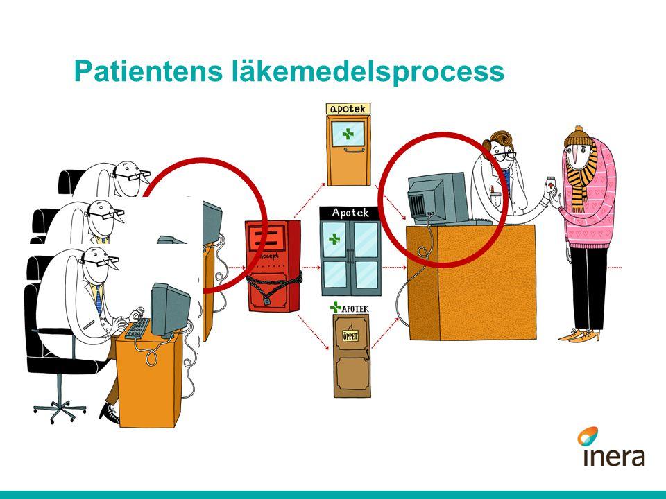 Patientens läkemedelsprocess