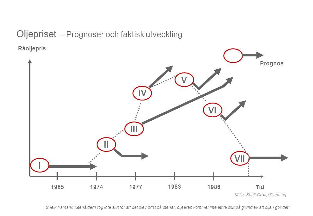 Oljepriset – Prognoser och faktisk utveckling