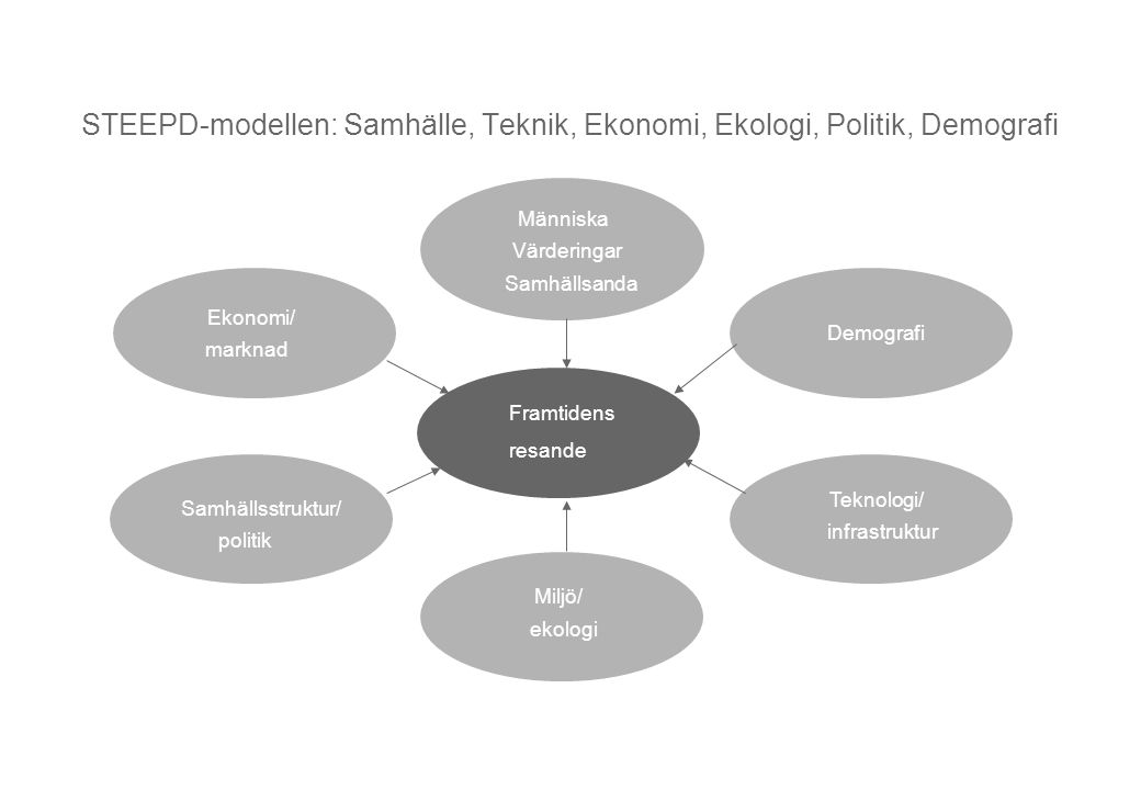 STEEPD-modellen: Samhälle, Teknik, Ekonomi, Ekologi, Politik, Demografi
