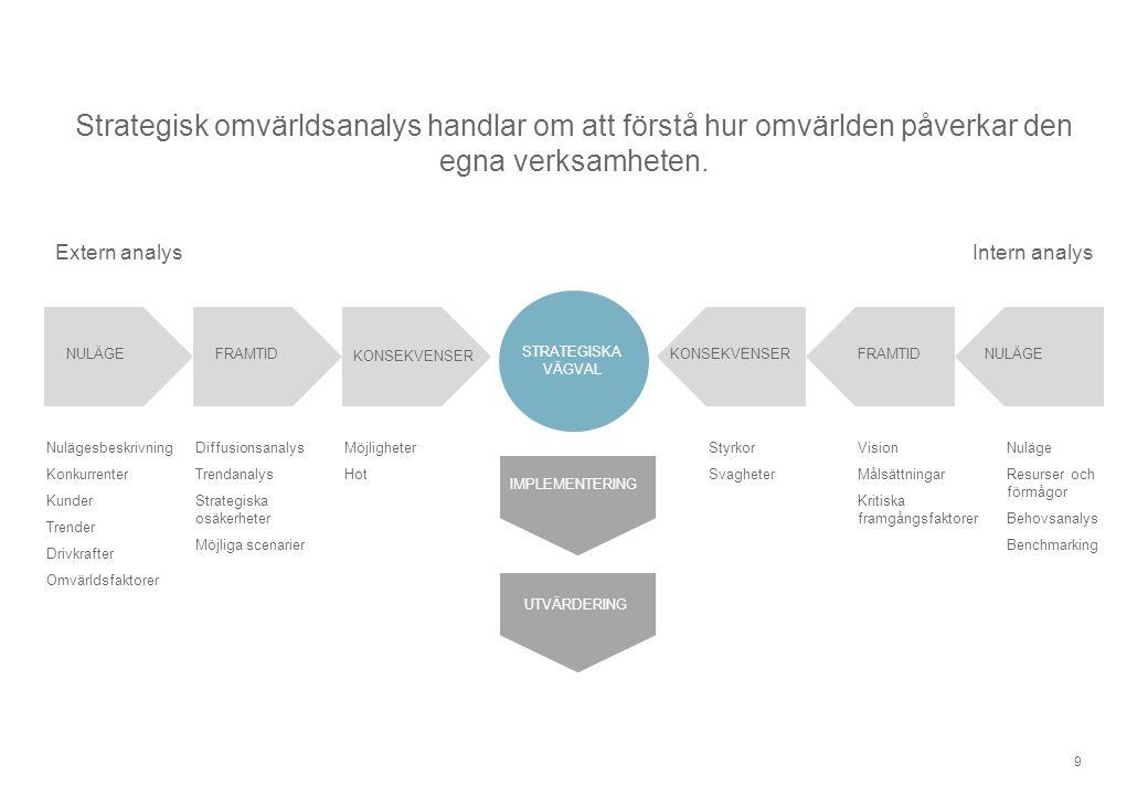 Strategisk omvärldsanalys handlar om att förstå hur omvärlden påverkar den egna verksamheten.
