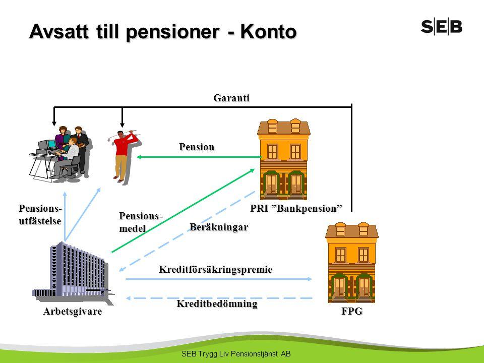 Avsatt till pensioner - Konto