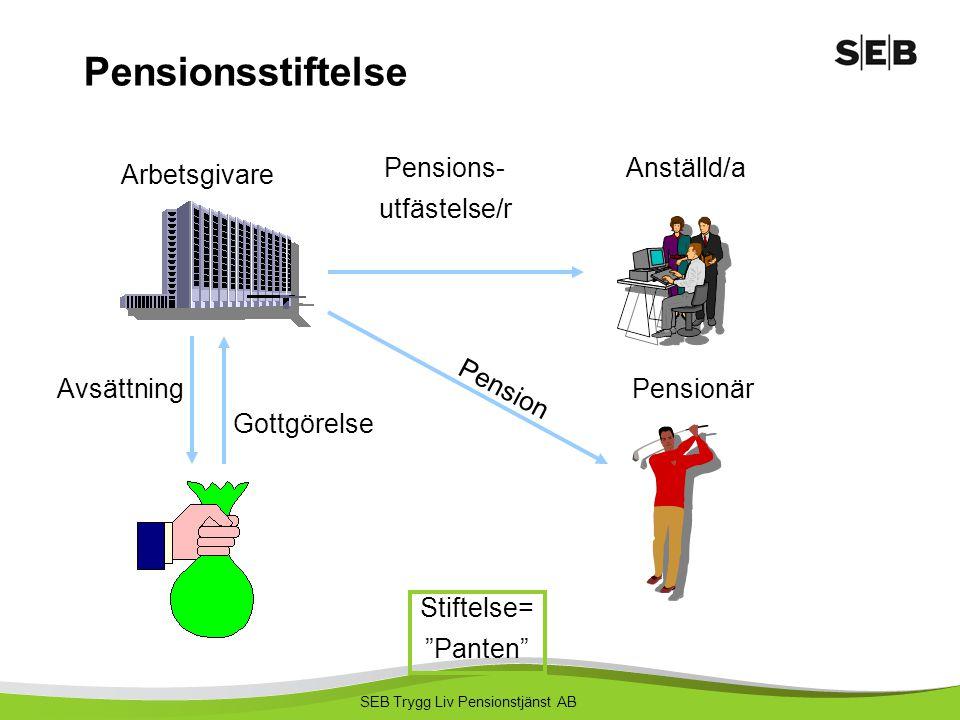 Pensionsstiftelse Pensions- utfästelse/r Anställd/a Arbetsgivare