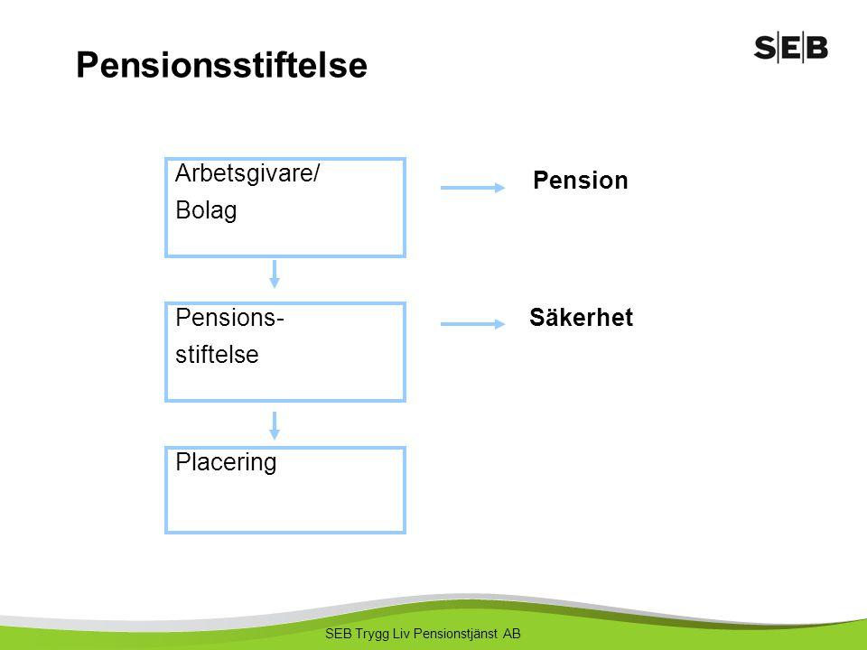Pensionsstiftelse Arbetsgivare/ Bolag Pension Pensions- stiftelse
