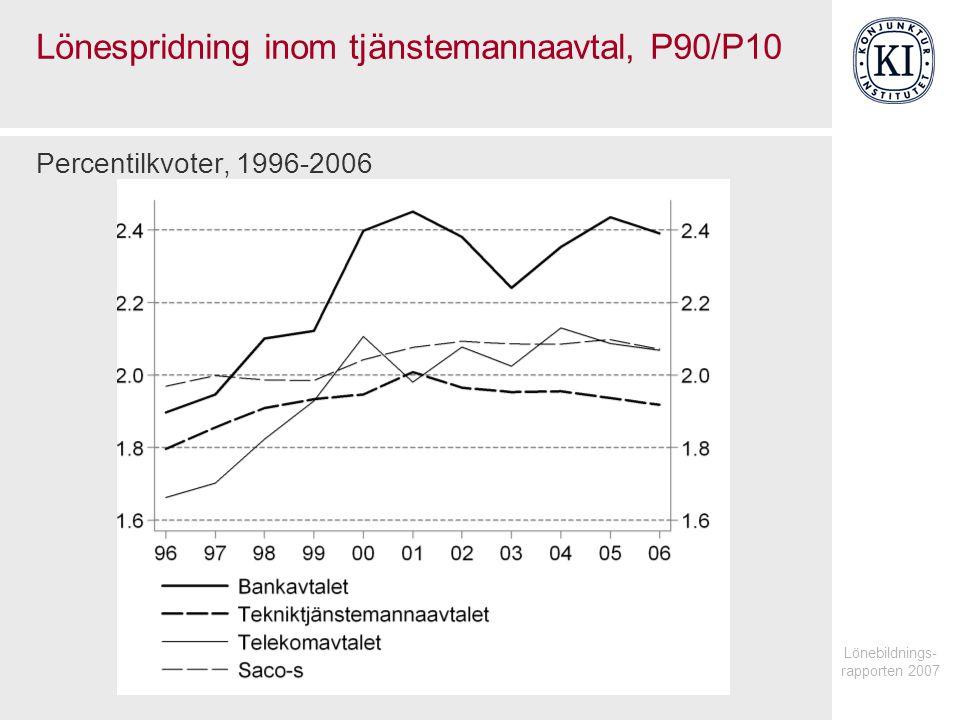 Lönespridning inom tjänstemannaavtal, P90/P10