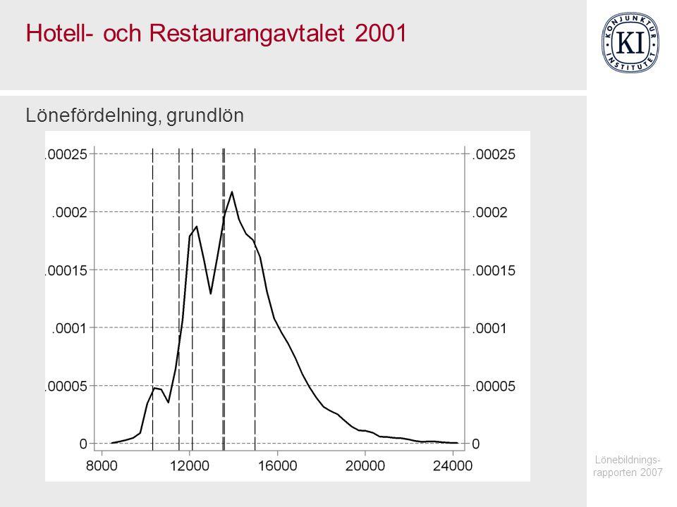 Hotell- och Restaurangavtalet 2001